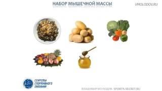 Эффективная диета для быстрого похудения Методика для женщин
